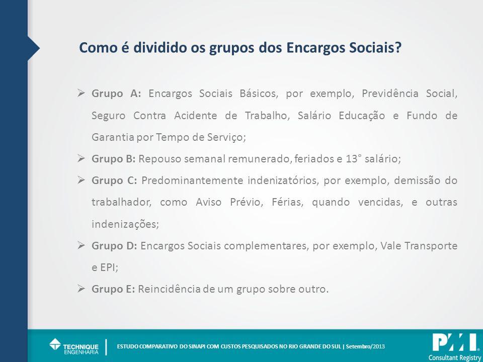 | Como é dividido os grupos dos Encargos Sociais