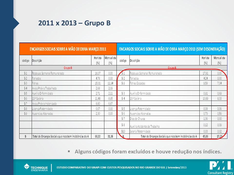 2011 x 2013 – Grupo B Alguns códigos foram excluídos e houve redução nos índices. |