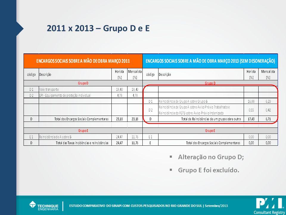 | 2011 x 2013 – Grupo D e E Alteração no Grupo D;