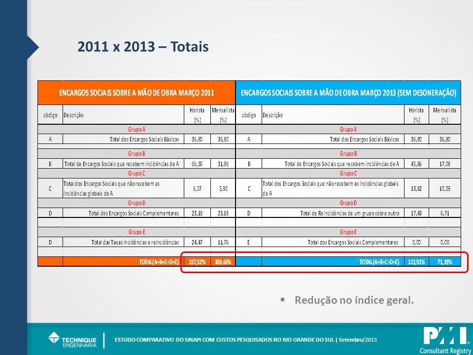 | 2011 x 2013 – Totais Redução no índice geral.