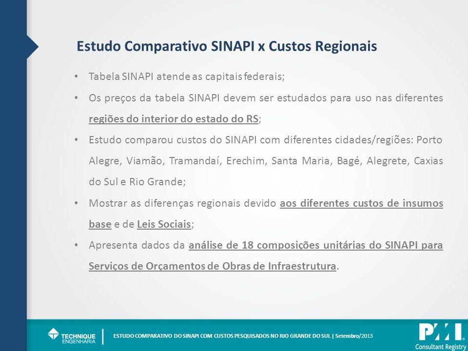 | Estudo Comparativo SINAPI x Custos Regionais