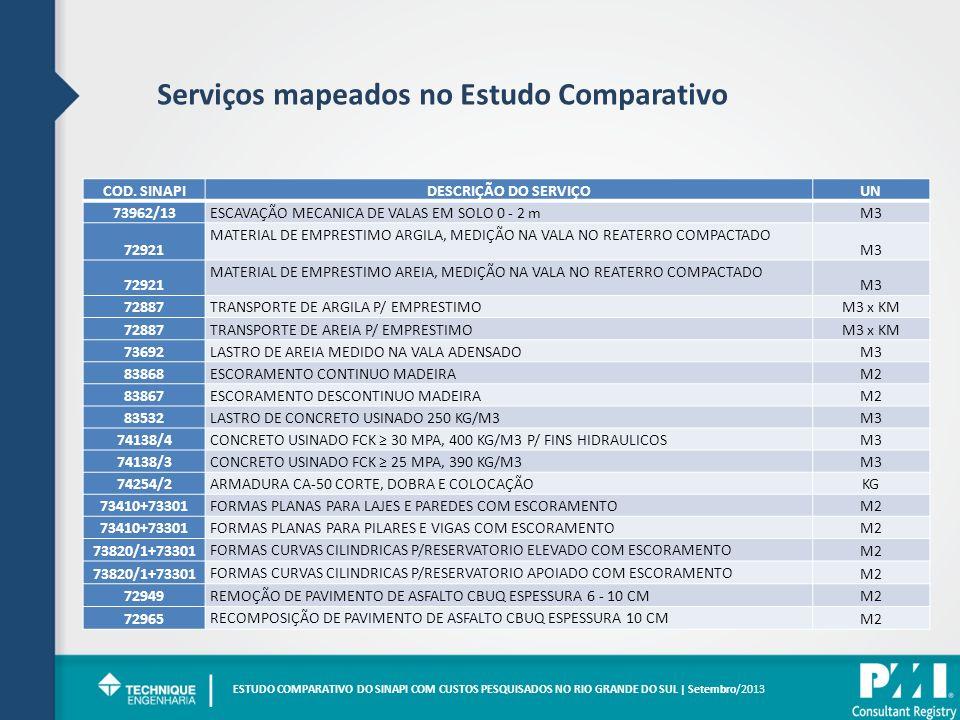 | Serviços mapeados no Estudo Comparativo COD. SINAPI