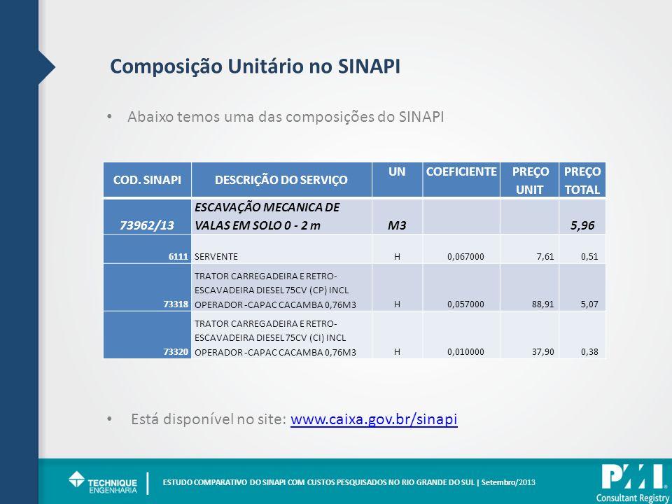 | Composição Unitário no SINAPI