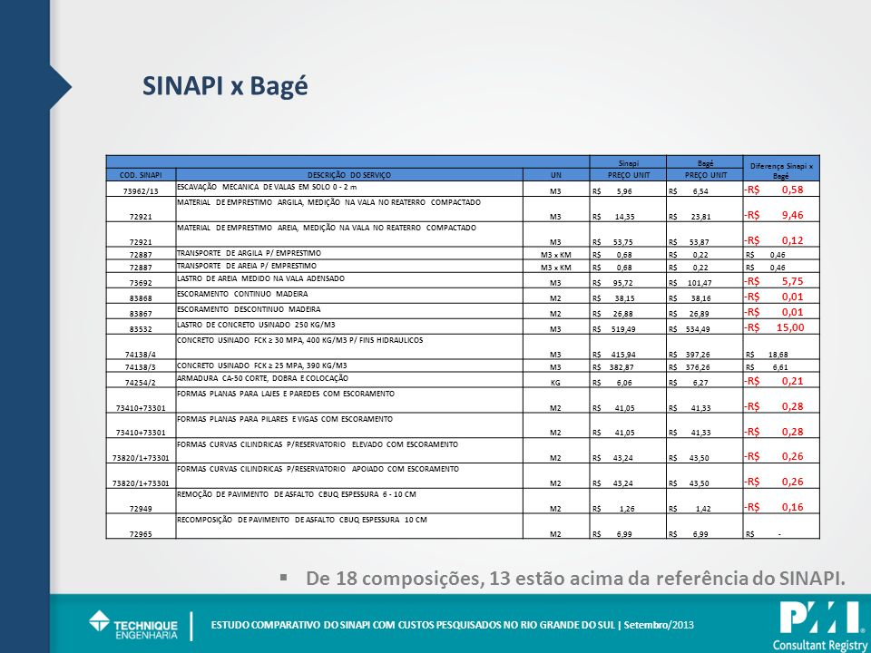 Diferença Sinapi x Bagé