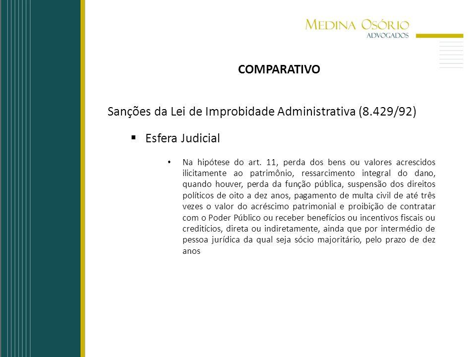 Sanções da Lei de Improbidade Administrativa (8.429/92)
