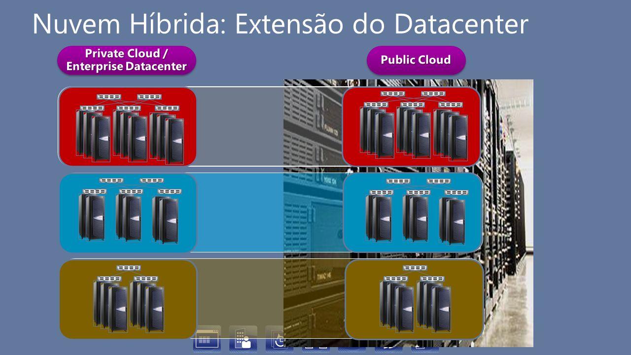 Nuvem Híbrida: Extensão do Datacenter