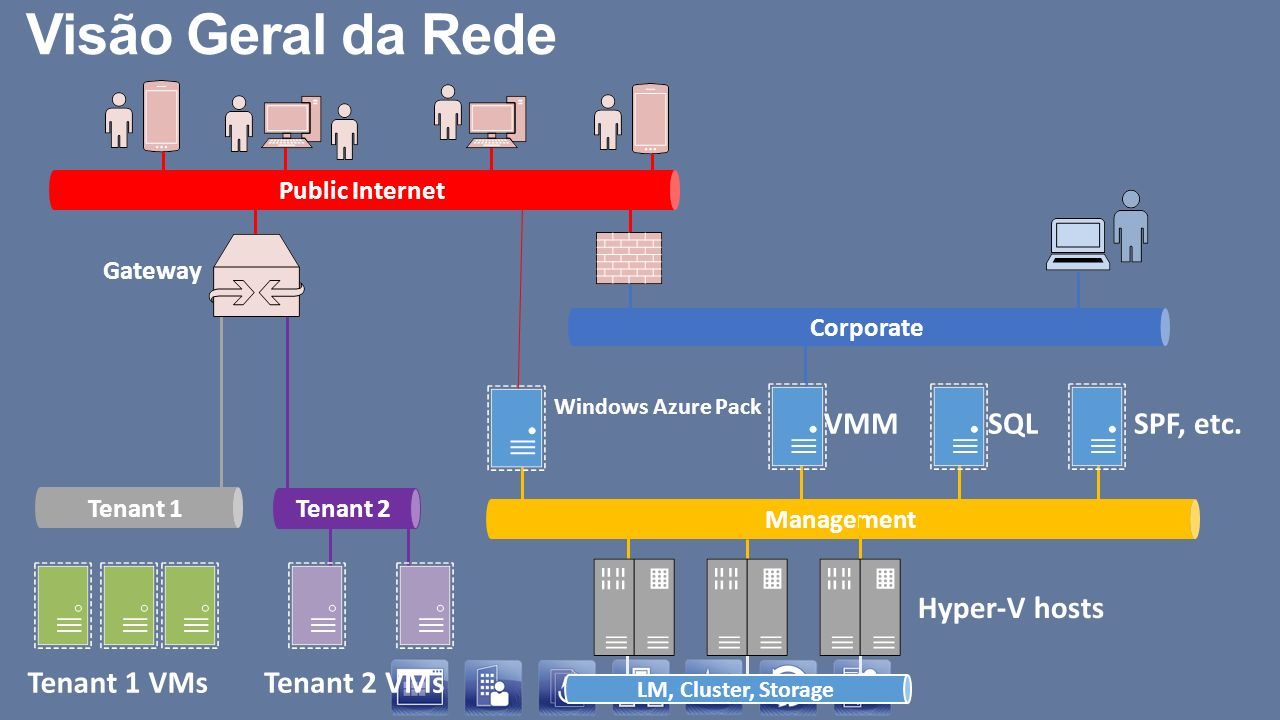 Visão Geral da Rede SQL SPF, etc. VMM Tenant 1 VMs Tenant 2 VMs