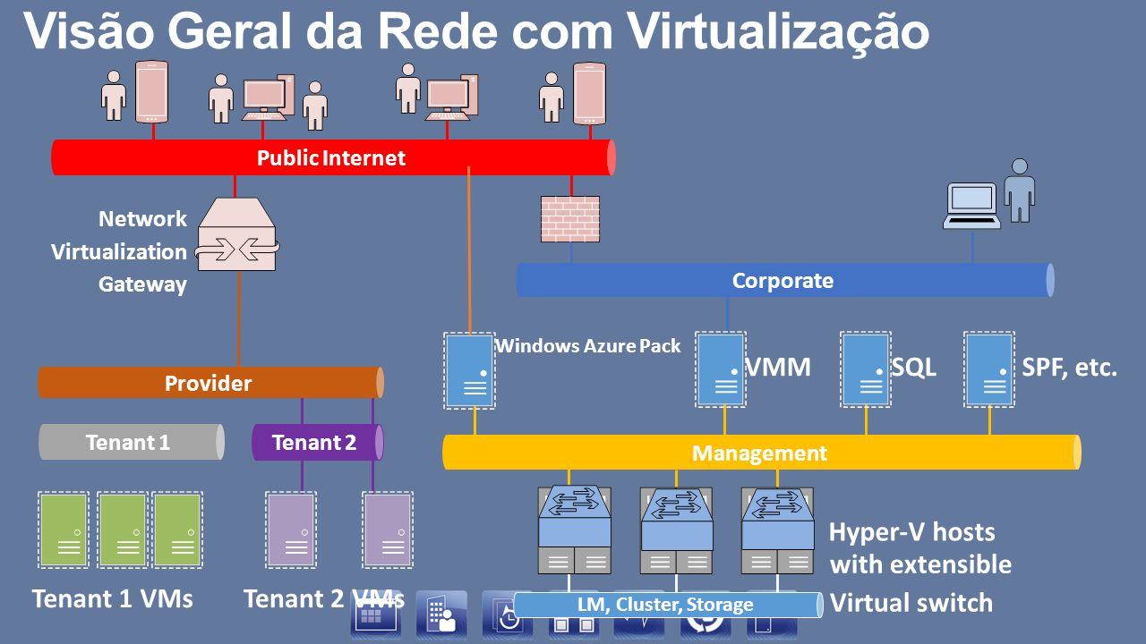 Visão Geral da Rede com Virtualização