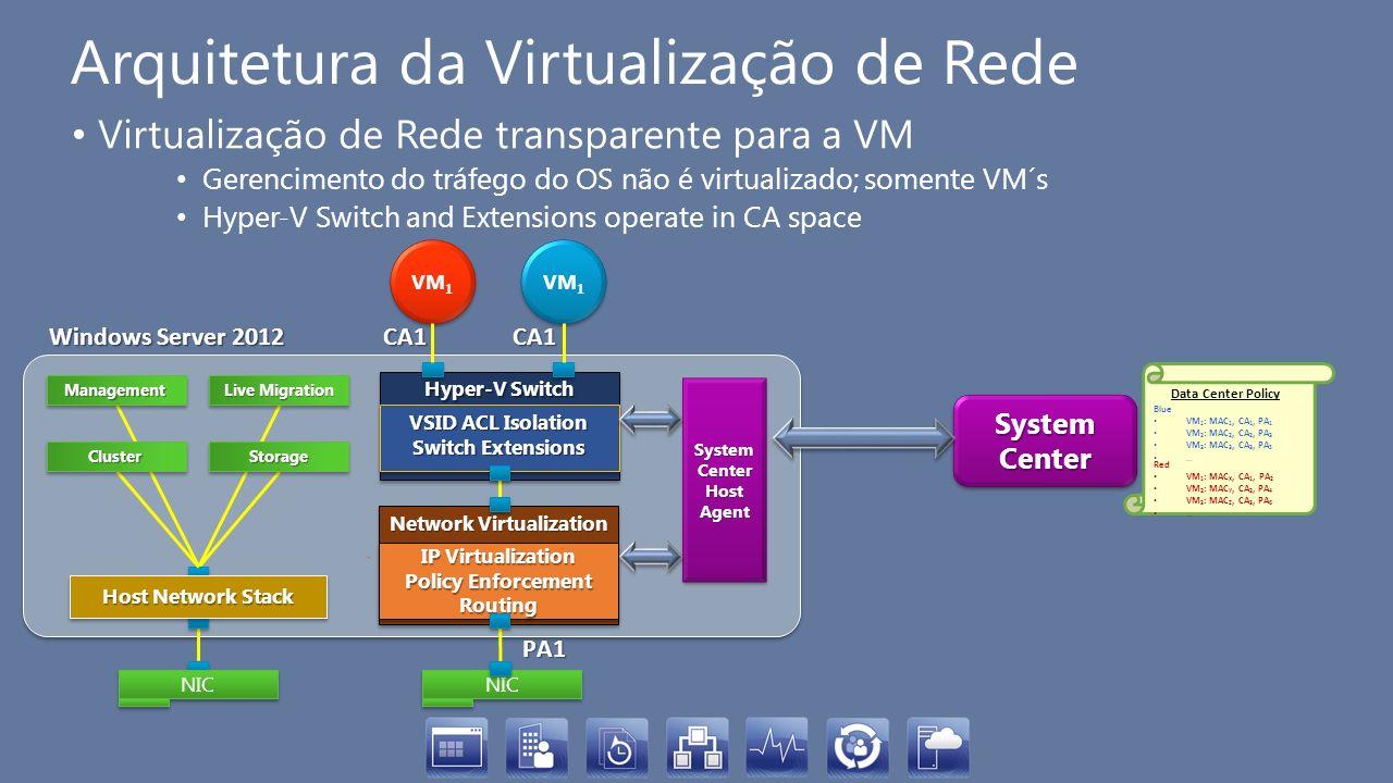 Arquitetura da Virtualização de Rede