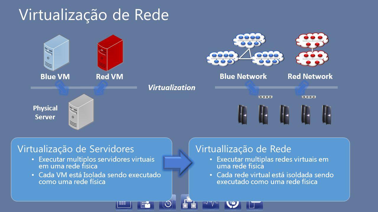 Virtualização de Rede Virtualização de Servidores