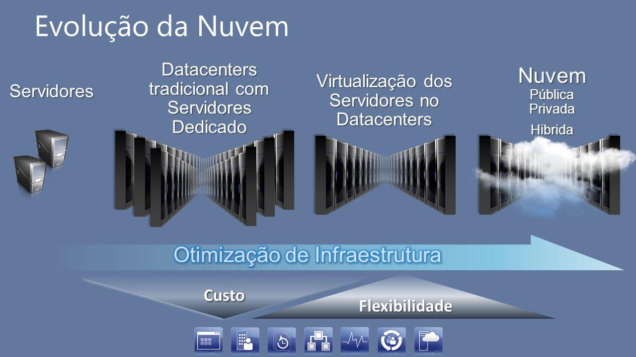 Evolução da Nuvem Nuvem Otimização de Infraestrutura