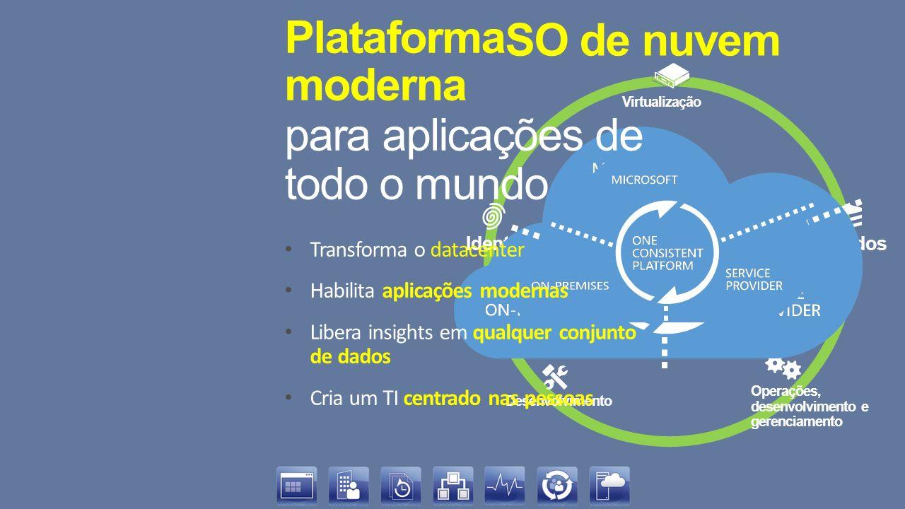Plataforma moderna para aplicações de todo o mundo SO de nuvem