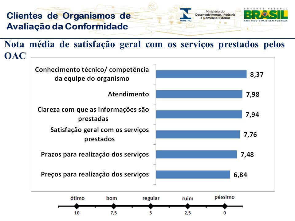 Nota média de satisfação geral com os serviços prestados pelos OAC