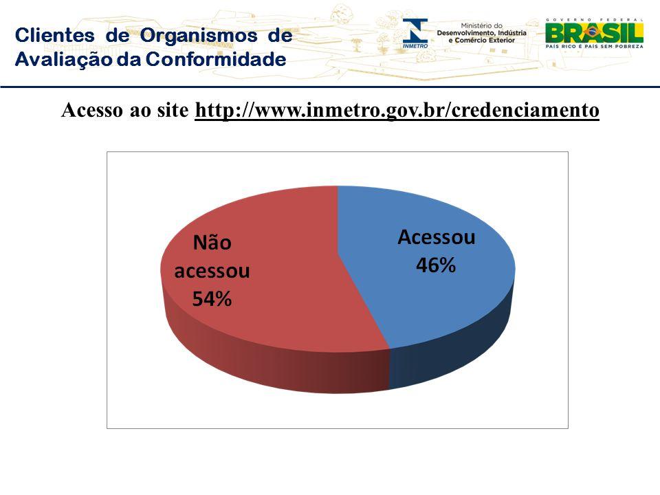 Acesso ao site http://www.inmetro.gov.br/credenciamento
