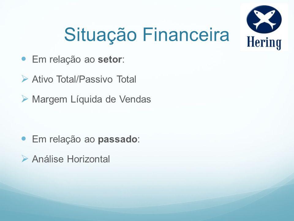 Situação Financeira Em relação ao setor: Ativo Total/Passivo Total