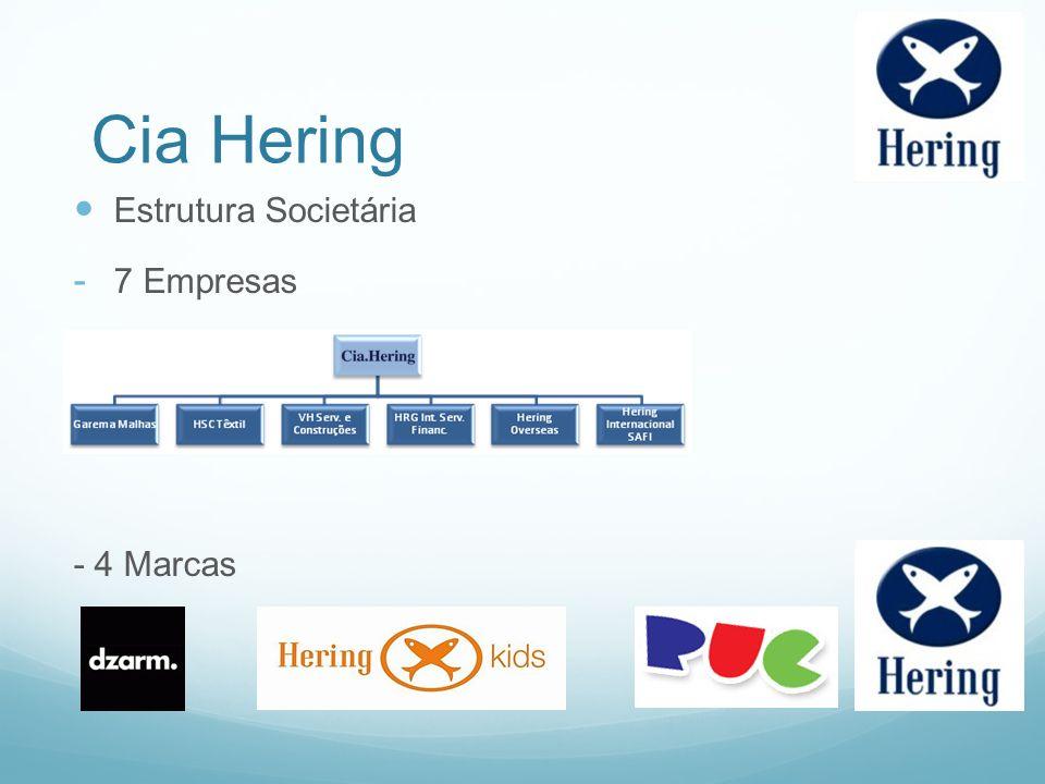 Cia Hering Estrutura Societária 7 Empresas - 4 Marcas