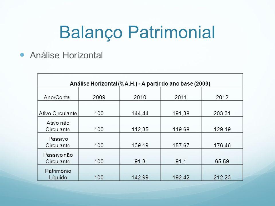 Análise Horizontal (%A.H.) - A partir do ano base (2009)