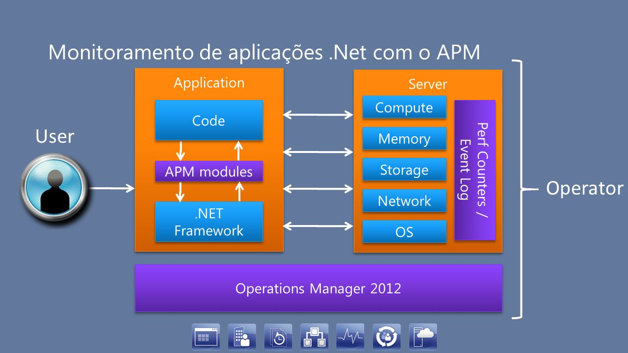 Monitoramento de aplicações .Net com o APM