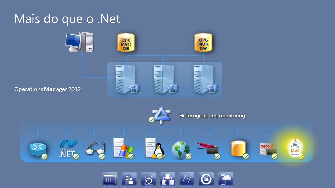 Mais do que o .Net Operations Manager 2012 Heterogeneous monitoring