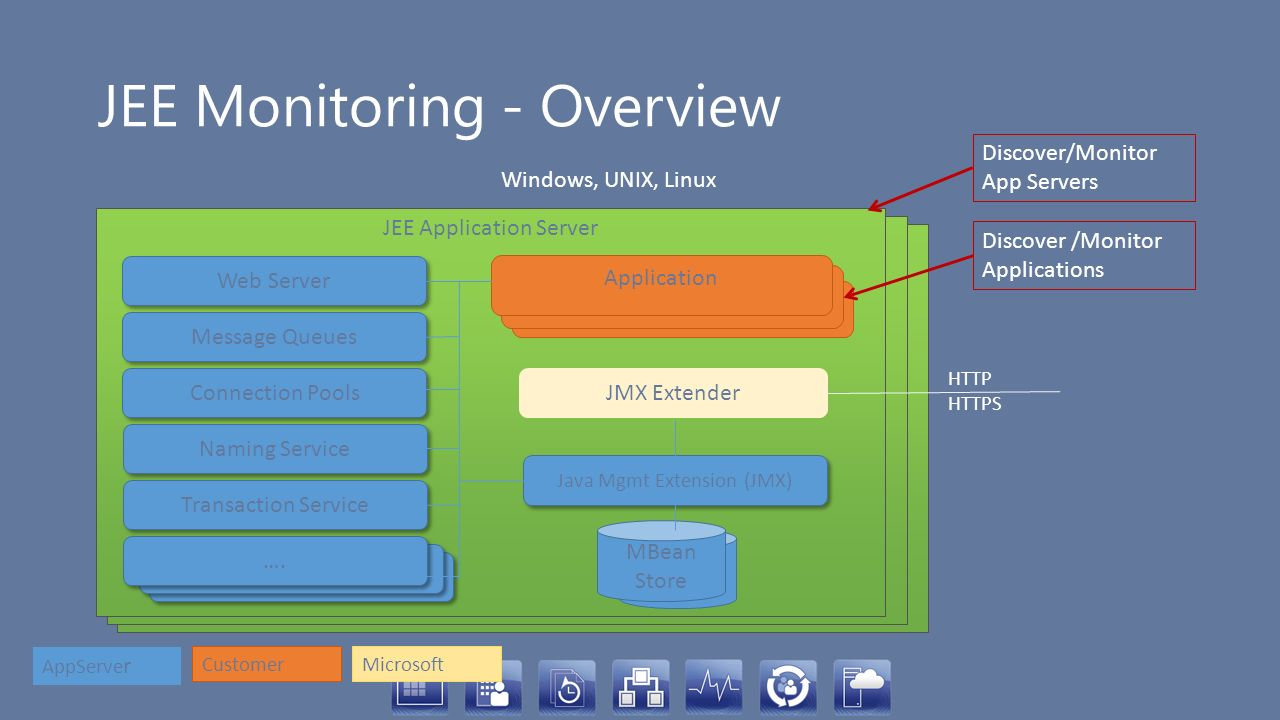 JEE Monitoring - Overview