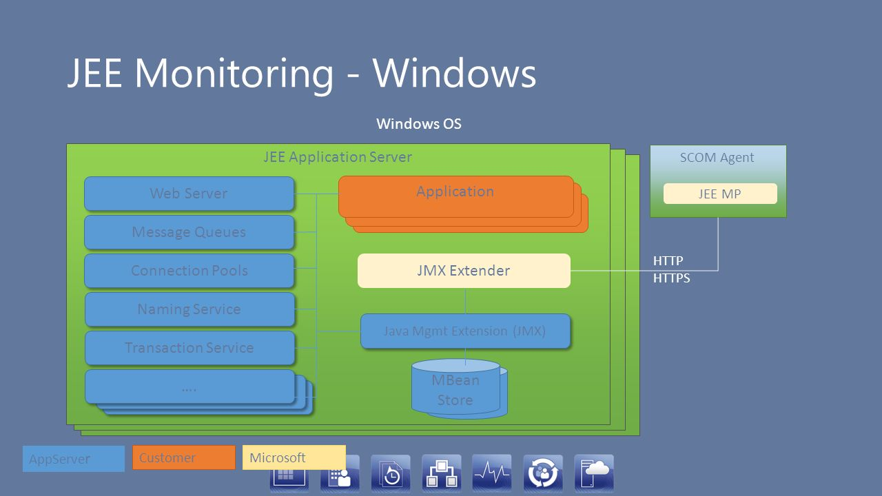 JEE Monitoring - Windows
