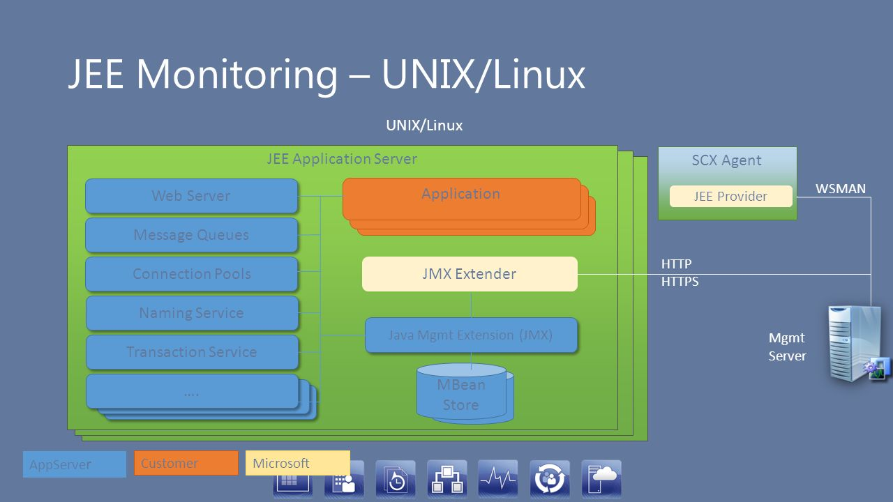 JEE Monitoring – UNIX/Linux