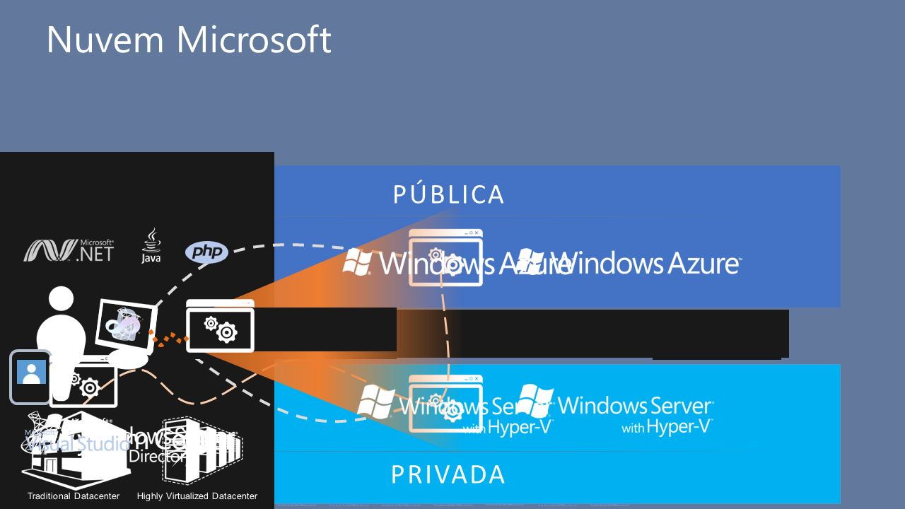 COMMON Nuvem Microsoft PÚBLICA PRIVADA Identity Virtualization