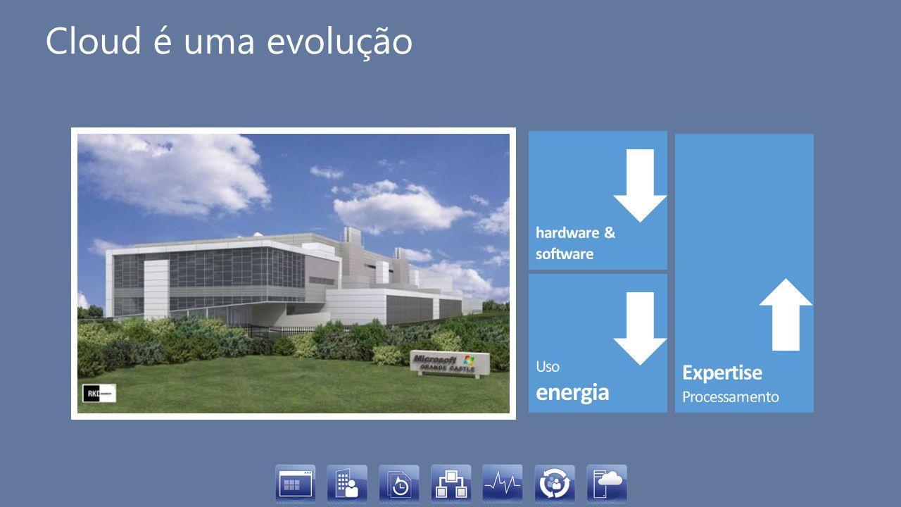 Cloud é uma evolução Expertise Processamento hardware & software