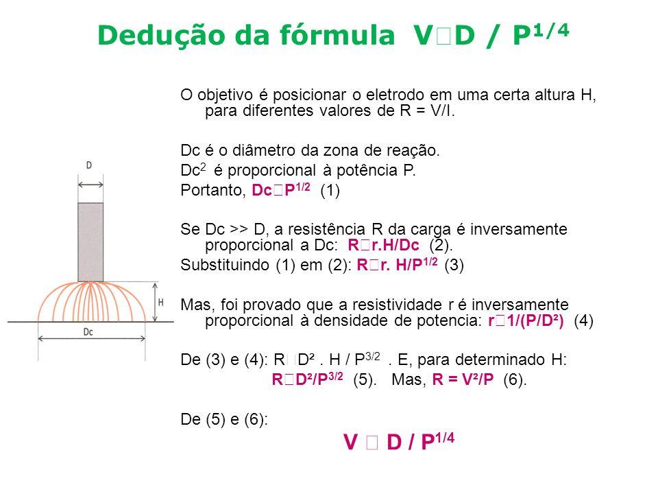 Dedução da fórmula VD / P1/4