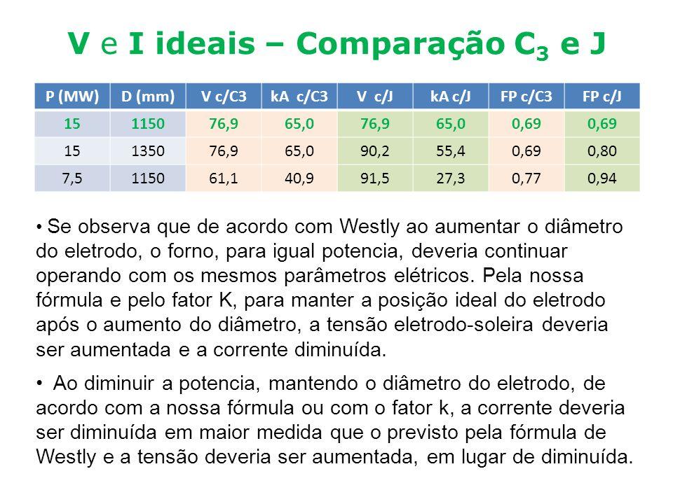 V e I ideais – Comparação C3 e J