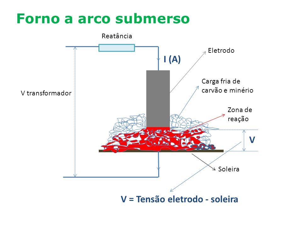 Forno a arco submerso I (A) V V = Tensão eletrodo - soleira Reatância