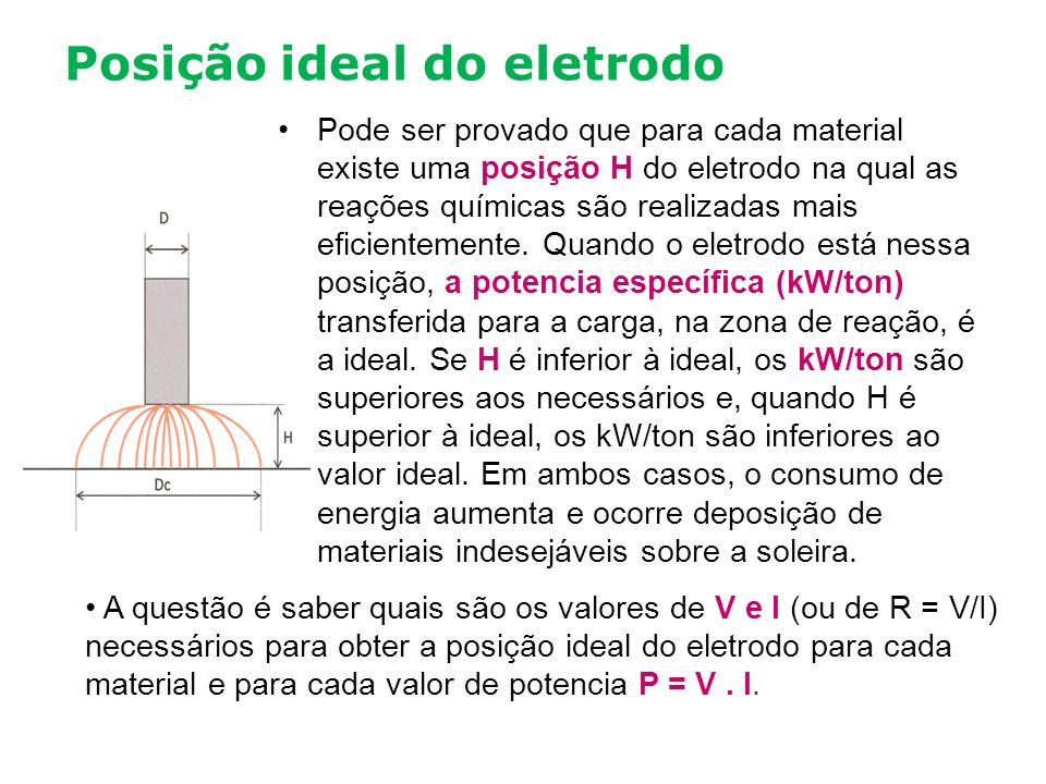 Posição ideal do eletrodo