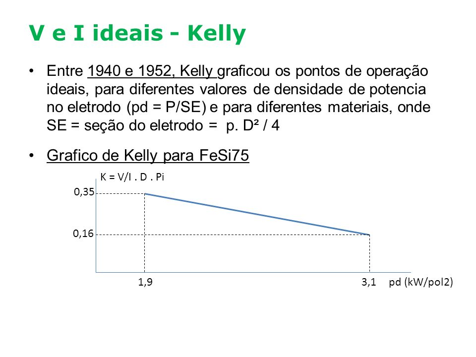 V e I ideais - Kelly Grafico de Kelly para FeSi75