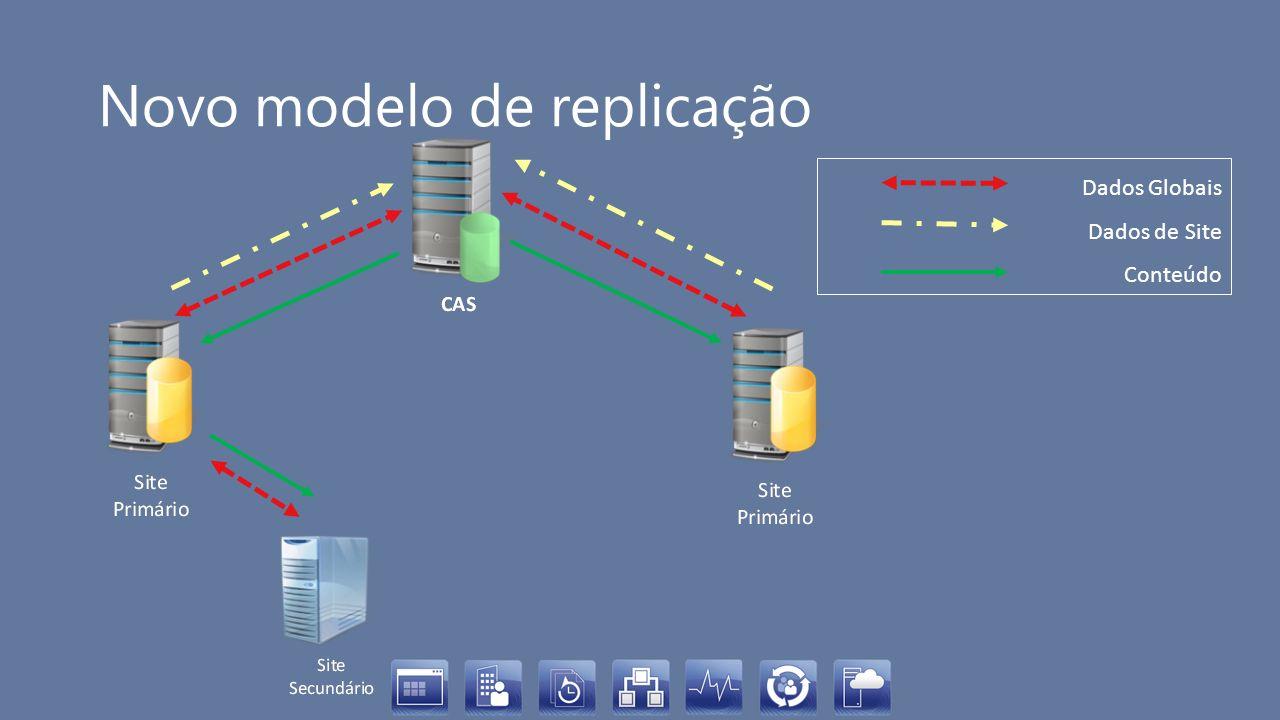 Novo modelo de replicação