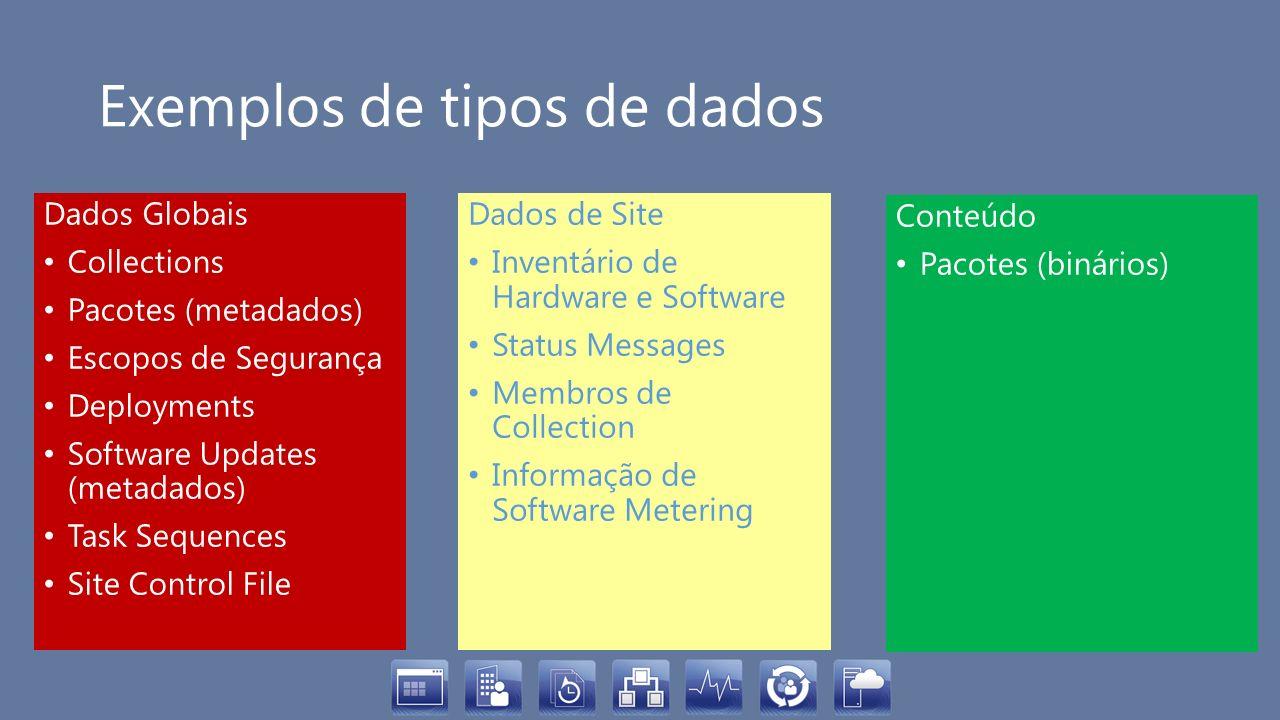 Exemplos de tipos de dados