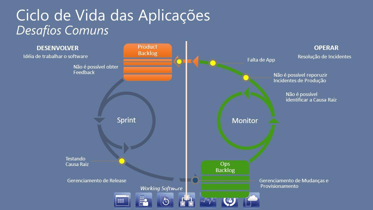 Ciclo de Vida das Aplicações Desafios Comuns