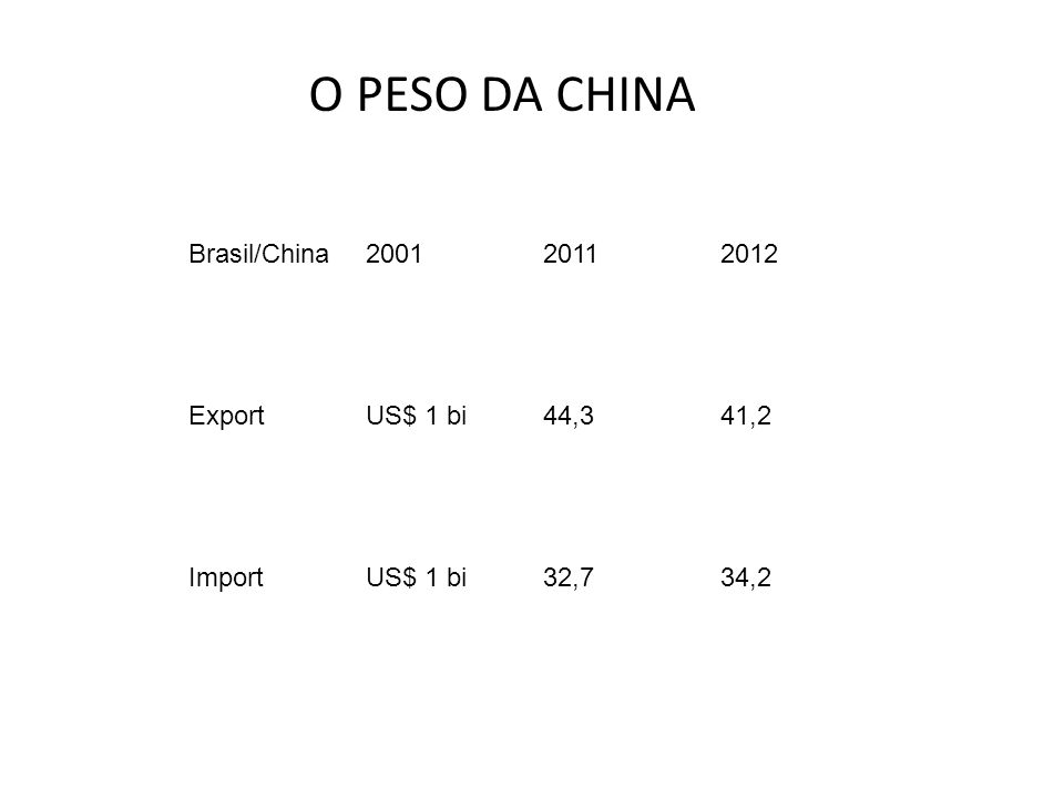 O PESO DA CHINA Brasil/China 2001 2011 2012 Export US$ 1 bi 44,3 41,2