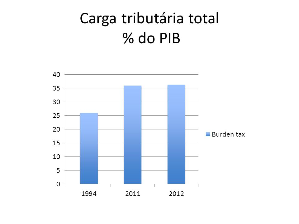 Carga tributária total % do PIB