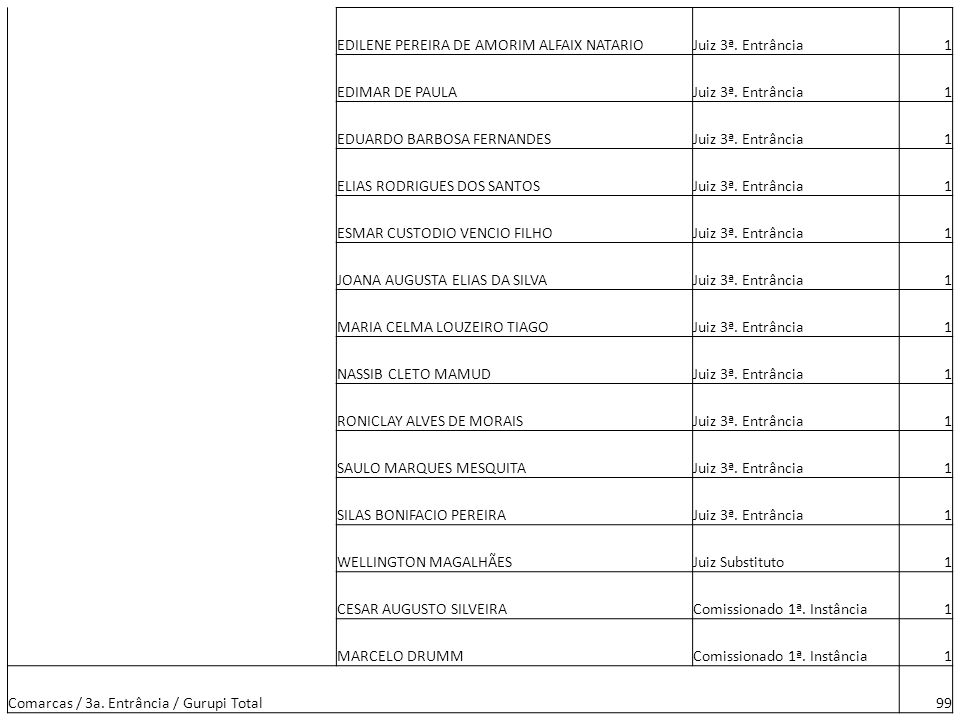 EDILENE PEREIRA DE AMORIM ALFAIX NATARIO. Juiz 3ª. Entrância. 1. EDIMAR DE PAULA. EDUARDO BARBOSA FERNANDES.