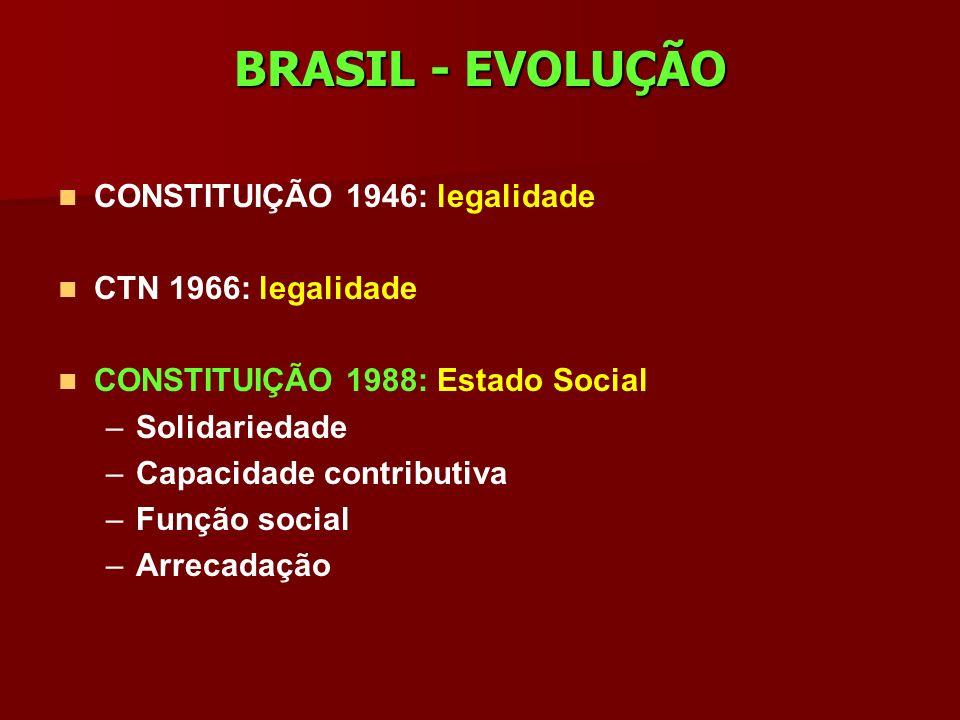 BRASIL - EVOLUÇÃO CONSTITUIÇÃO 1946: legalidade CTN 1966: legalidade