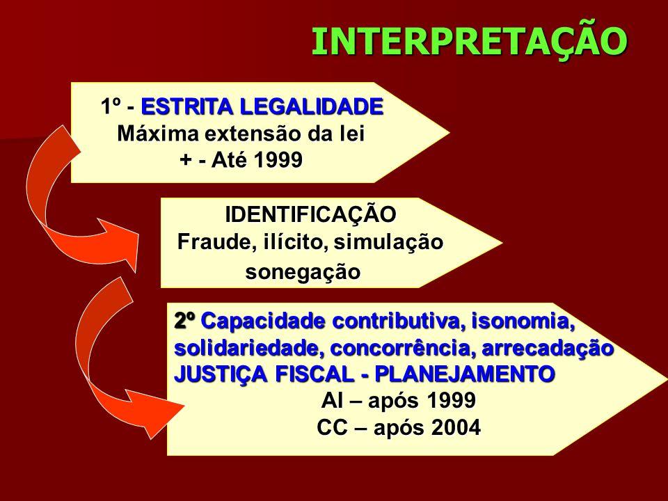 Fraude, ilícito, simulação