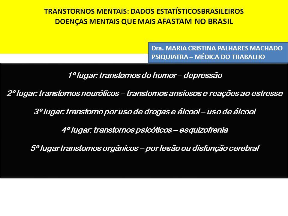 TRANSTORNOS MENTAIS: DADOS ESTATÍSTICOSBRASILEIROS DOENÇAS MENTAIS QUE MAIS AFASTAM NO BRASIL