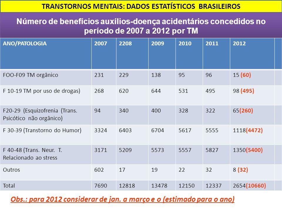 TRANSTORNOS MENTAIS: DADOS ESTATÍSTICOS BRASILEIROS