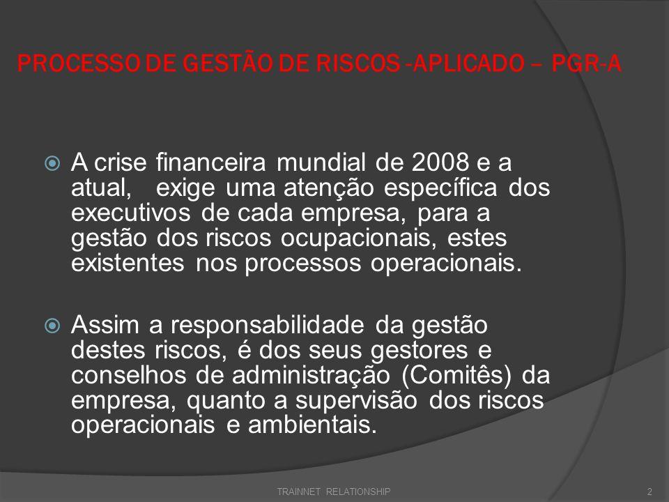 PROCESSO DE GESTÃO DE RISCOS -APLICADO – PGR-A