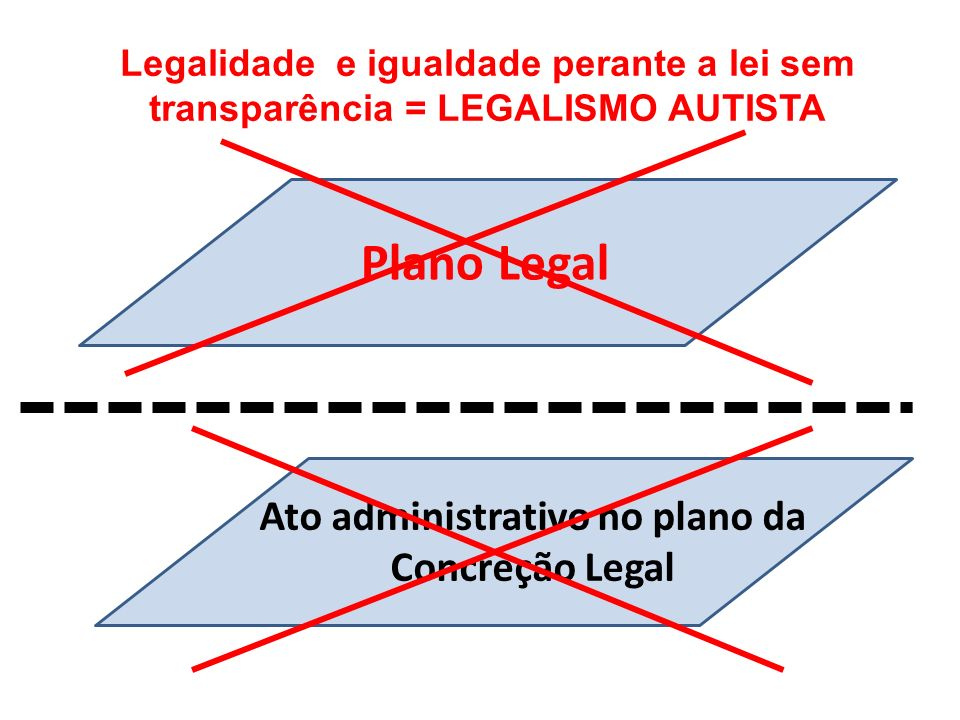 Ato administrativo no plano da Concreção Legal