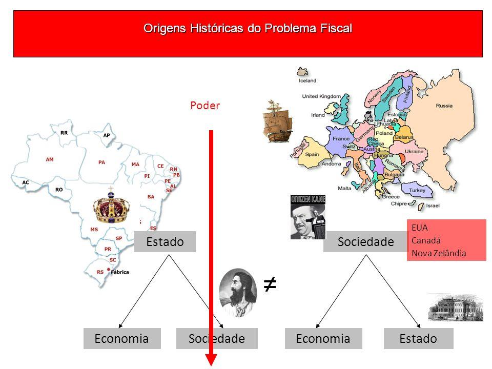 Origens Históricas do Problema Fiscal