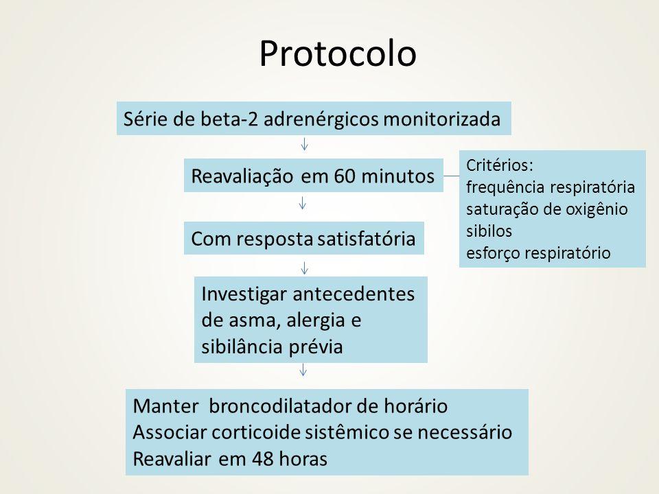 Protocolo Série de beta-2 adrenérgicos monitorizada