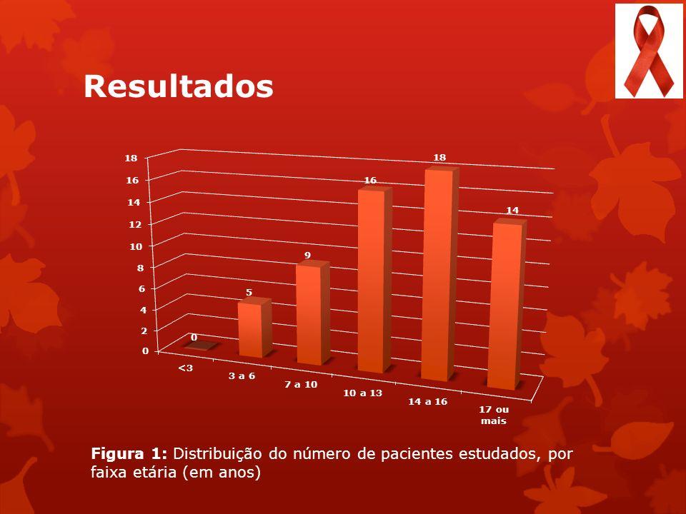Resultados Figura 1: Distribuição do número de pacientes estudados, por faixa etária (em anos)
