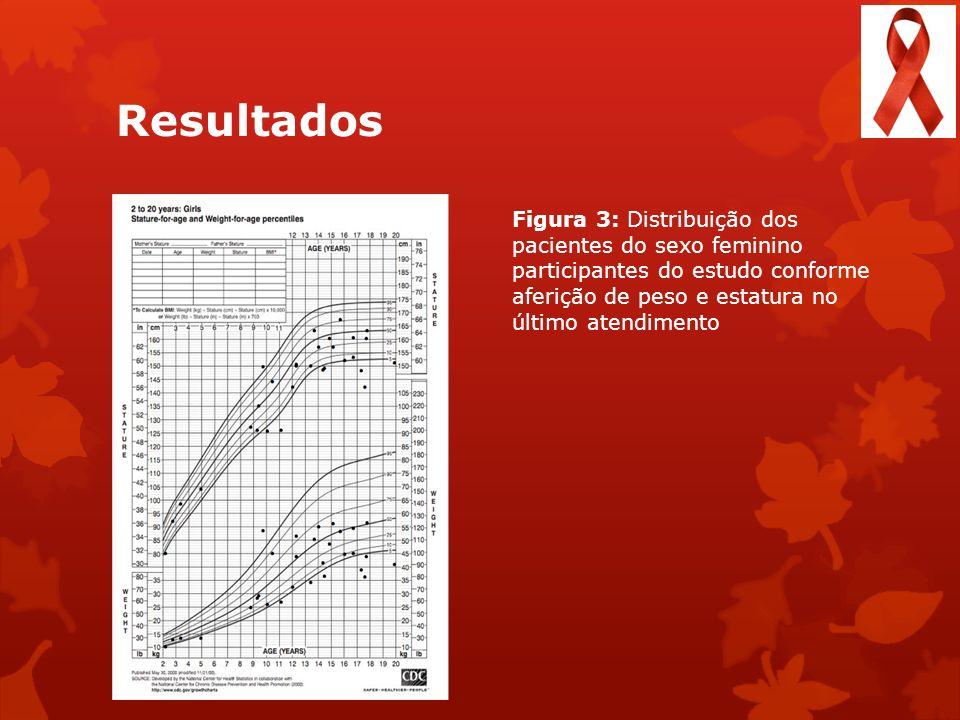 Resultados Figura 3: Distribuição dos pacientes do sexo feminino participantes do estudo conforme aferição de peso e estatura no último atendimento.
