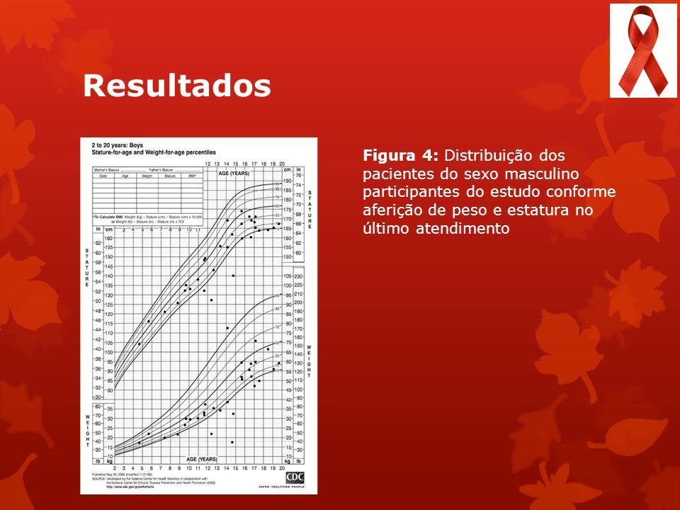 Resultados Figura 4: Distribuição dos pacientes do sexo masculino participantes do estudo conforme aferição de peso e estatura no último atendimento.